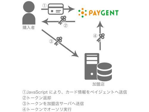 20160606paygent 500x375 - ペイジェント/クレジットカード決済の情報漏えいリスクを軽減