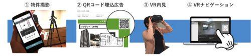 20160701nurve 500x113 - ナーブ/仮想現実による賃貸物件の内見サービス
