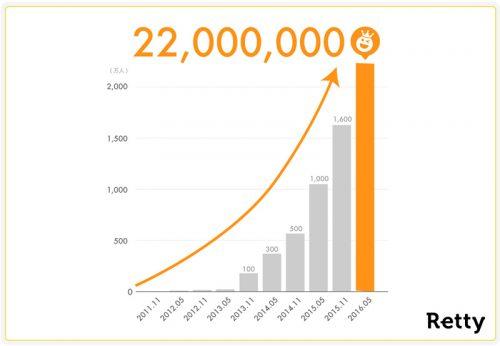 20160728retty 500x346 - Retty/実名グルメサービスの月間利用者数2000万人突破