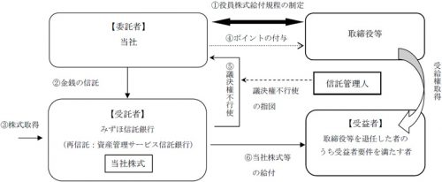 20160825jyoful 500x206 - ジョイフル本田/役員に業績連動型株式報酬制度を導入
