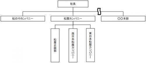 20160912matsuya 500x215 - 松屋フーズ/カンパニー制を導入