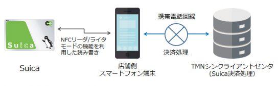 20161013suica 544x170 - JR東日本/Suica用スマホ決済端末の検討・仕様策定を開始