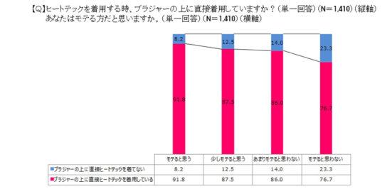 20161213uniqlo 6 544x266 - ユニクロ/ヒートテックの着用実態と恋愛傾向を調査