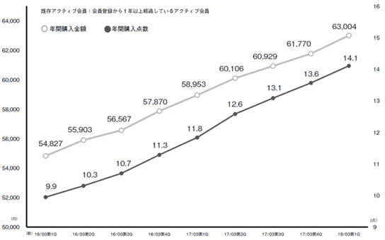 20170731zozo1 544x340 - スタートトゥデイ/4~6月、大幅な増収増益