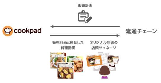 20171109cook1 544x281 - クックパッド/料理動画に参入、ユニー、マルエツなど11社と連携