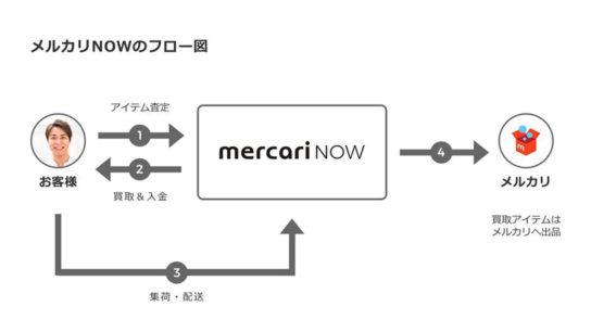 20171127mercari2 544x306 - メルカリ/即時買取サービスをアパレルで開始