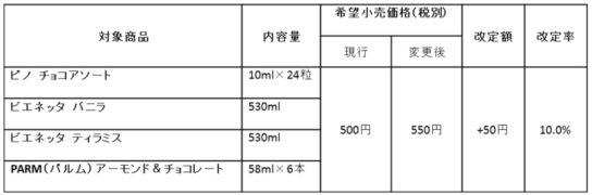 20171201morinaga1 544x180 - 森永乳業/「ピノ チョコアソート」などアイス4品値上げ