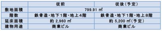 20171211asahi3 544x105 - 旭化成不動産/町田駅前に延床5200m2の商業ビルオープン