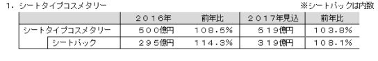 20171211toire 544x88 - 2017年トイレタリー市場/シートパックが人気、319億円に