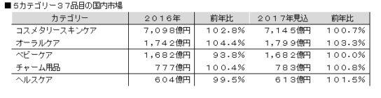 20171211toire2 544x141 - 2017年トイレタリー市場/シートパックが人気、319億円に