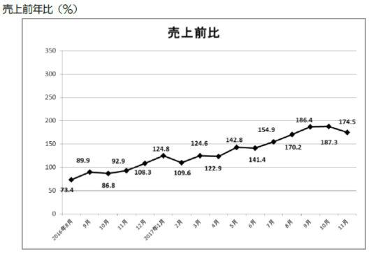 20171221gaokokujin 544x365 - 日本百貨店協会/11月の外国人売上高、12か月連続のプラス