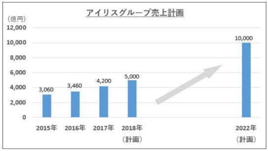 20180228iris 544x308 - アイリスオーヤマ/東京に新研究開発拠点、法人向け営業も強化