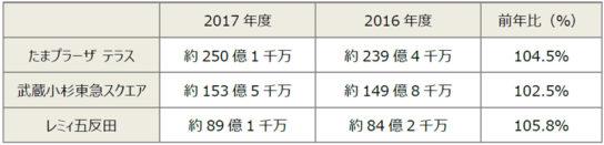 20180416tokyu1 544x131 - たまプラーザ、武蔵小杉東急スクエア、レミィ五反田/売上高が過去最高に