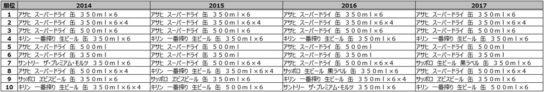 20180417mdon1 544x92 - 使えるPOS分析/ビール、飲料、カップ麺、不動の1位はあの定番商品