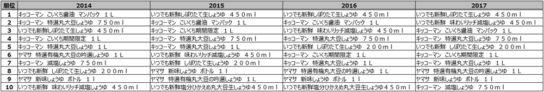 20180417mdon5 544x92 - 使えるPOS分析/ビール、飲料、カップ麺、不動の1位はあの定番商品