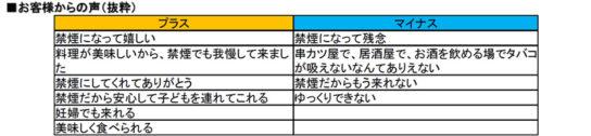 20180706kushikatsu2 544x126 - 串カツ田中/禁煙化1カ月で客数2.2%増、客単価5.0%減、売上2.9%減