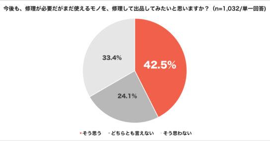 20180801mer5 544x284 - メルカリ/フリマアプリによる周辺業界への経済効果は752億円
