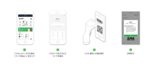 20180808line 544x226 - 阪急阪神百貨店/LINE Payのコード決済導入
