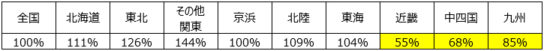 20180919mdon5 544x51 - PI値で売場の立ち寄り率を分析/不動の1位は菓子、3位はパン・シリアル