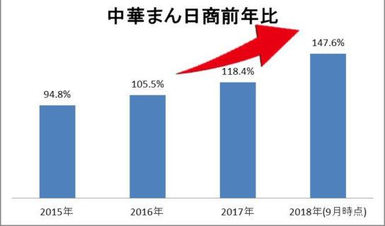 20180925fami1 544x320 - ファミリーマート/発売1か月で「中華まん」売上前年比50%増