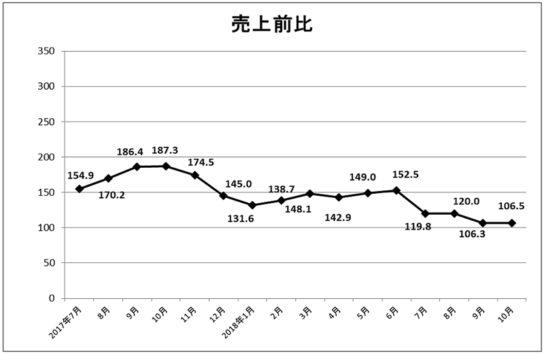 20181122gaikoku 544x354 - 日本百貨店協会/10月の外国人売上高298億円、23カ月連続プラス