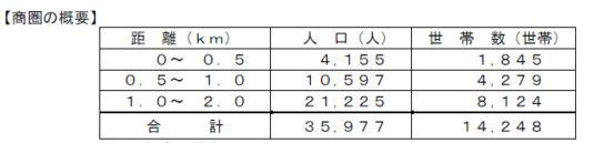 20181129heiwado2 544x129 - 平和堂/滋賀県近江八幡市に「フレンドマート八幡鷹飼店」オープン