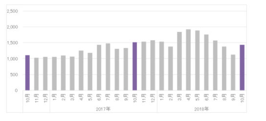 20181130tryu 544x247 - ドラッグストアのインバウンド消費/10月の購買単価は1万5452円
