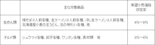 20181205toyo 544x157 - 東洋水産/「マルちゃん」生めん・チルド・冷凍食品値上げ