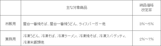 20181205toyo2 544x157 - 東洋水産/「マルちゃん」生めん・チルド・冷凍食品値上げ
