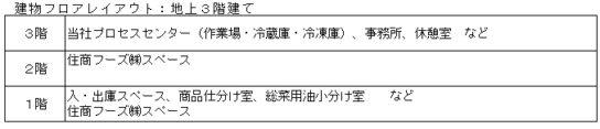 20181211summit 5 544x117 - サミット/日産5万パック全店に商品供給「川崎塩浜プロセスセンター」