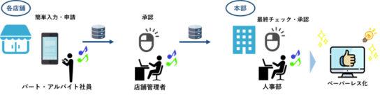 20190207wa2 544x137 - バローHD/アプリ導入で、約3万人の申請書類をペーパーレス化