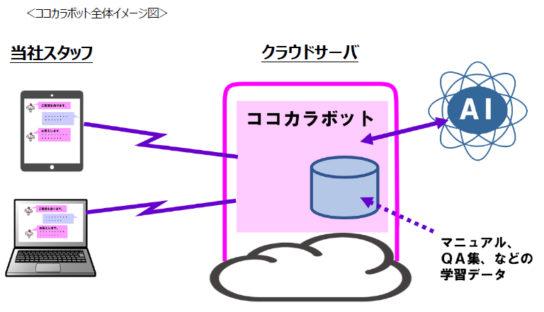 20190426kokokara 544x312 - ココカラファイン/AIを活用し、社内の問合せ業務を迅速化