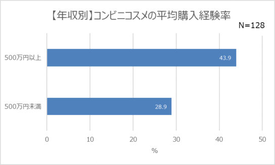20190522co4 544x327 - コンビニコスメ/年収500万円以上の女性の購入経験4割超