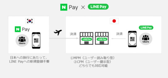 20190617line2 544x254 - LINE Pay/韓国「Naver Pay」と連携開始