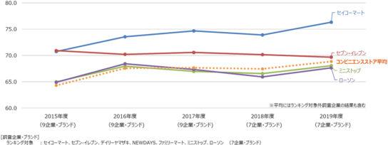 20190701cvs1 544x204 - 日本版顧客満足度指数/コンビニは、4年連続「セイコーマート」1位に