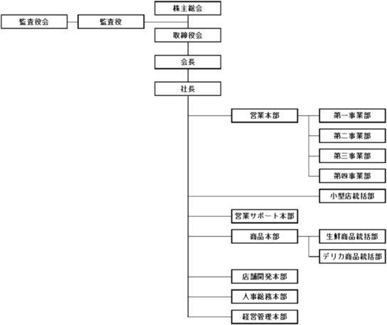 20190705mv2 544x457 - マックスバリュ東海、中部/統合会社の執行体制・組織体制を発表