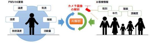 20190729mitui 544x151 - ららぽーと名古屋みなとアクルス/AI利用の省エネ空調制御システム導入
