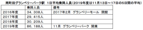 20191125gran1 544x115 - 東急/開業から12日で「グランベリーパーク」来館者数100万人突破