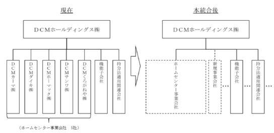 20191210dcm 544x265 - DCM/グループ5社2021年3月めどに統合