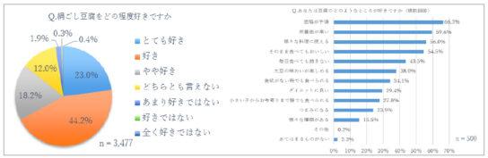 20191212tohu1 544x177 - 豆腐市場/好きな豆腐2位「木綿」「常温豆腐知らない」66%