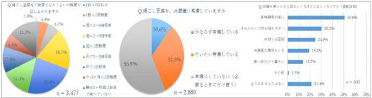 20191212tohu2 544x144 - 豆腐市場/好きな豆腐2位「木綿」「常温豆腐知らない」66%