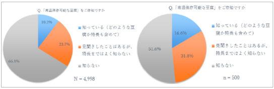 20191212tohu3 544x178 - 豆腐市場/好きな豆腐2位「木綿」「常温豆腐知らない」66%