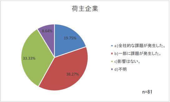 20200318jils1 544x327 - 新型コロナウイルス/製造業・流通業の58%に課題発生、異常受注など