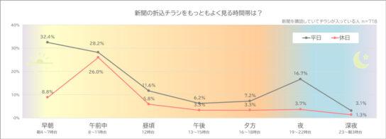 20200323o5 544x196 - 来店動機/「新聞の折込チラシを見た」25%「WEB広告を見た」15%