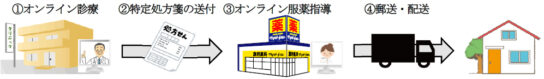 20200327matukiyo 544x79 - マツモトキヨシ/千葉市の2店「オンライン服薬指導」開始
