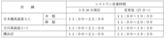 20200327taka1 544x127 - 高島屋/3月28日・29日「日本橋・新宿・横浜店」臨時休業