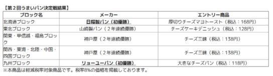 20200331fami2 544x152 - ファミリーマート/「チーズうまいパン決定戦」神戸屋2ブロック優勝