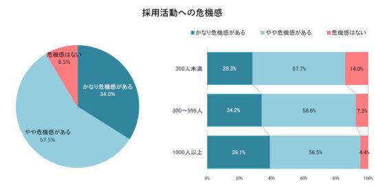 20200401d3 544x276 - 2021年卒採用/「当初の計画通り」7割の企業回答