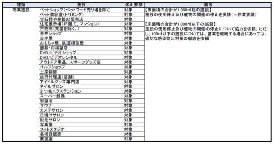 20200415k3 544x286 - 神奈川県/緊急事態措置「休業要請の対象施設」一覧公表