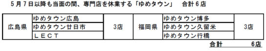 20200507izumi2 544x105 - イズミ/5月7日から「ゆめタウン」61店で専門店の営業再開